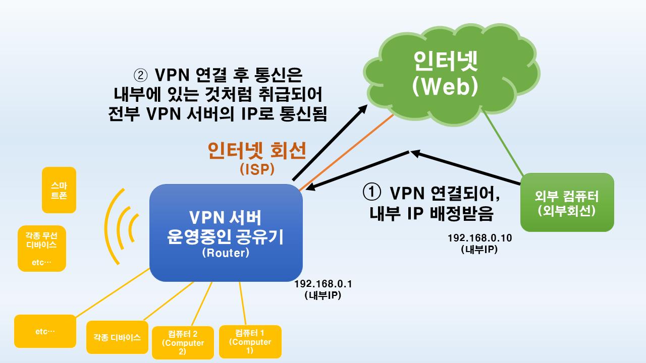 [ VPN 서버는 외부에서 접속하여 마치 내부망에서 컴퓨터를 사용하는 것처럼 해 주는 역할을 합니다. ]