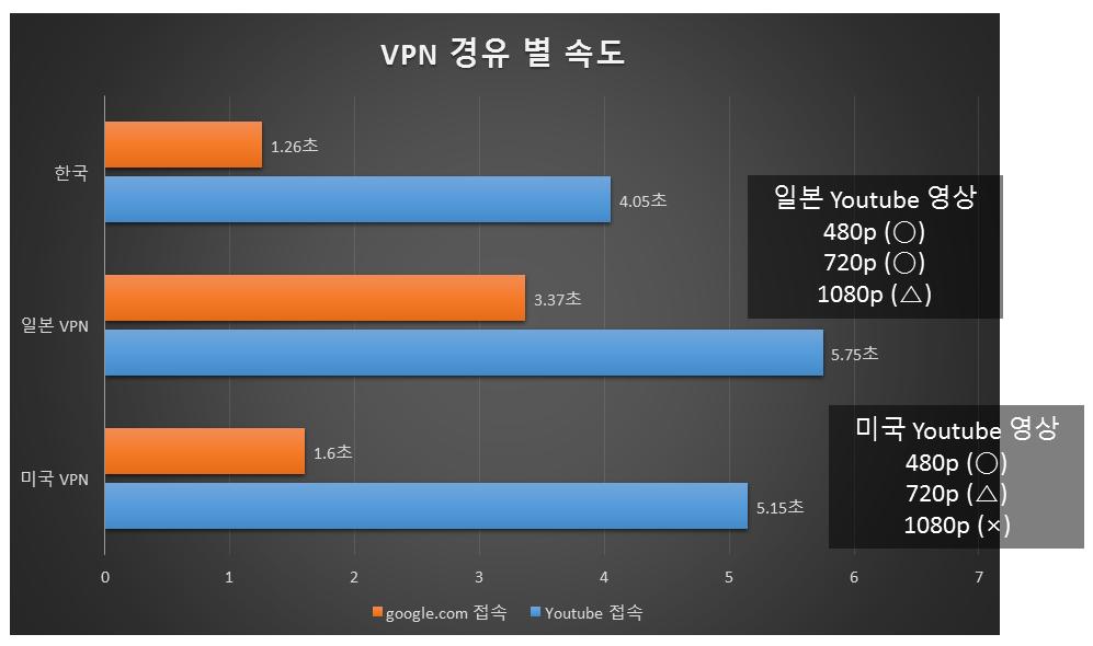 [ 일본 VPN과 미국 VPN 접속 시 접속 시간 ]